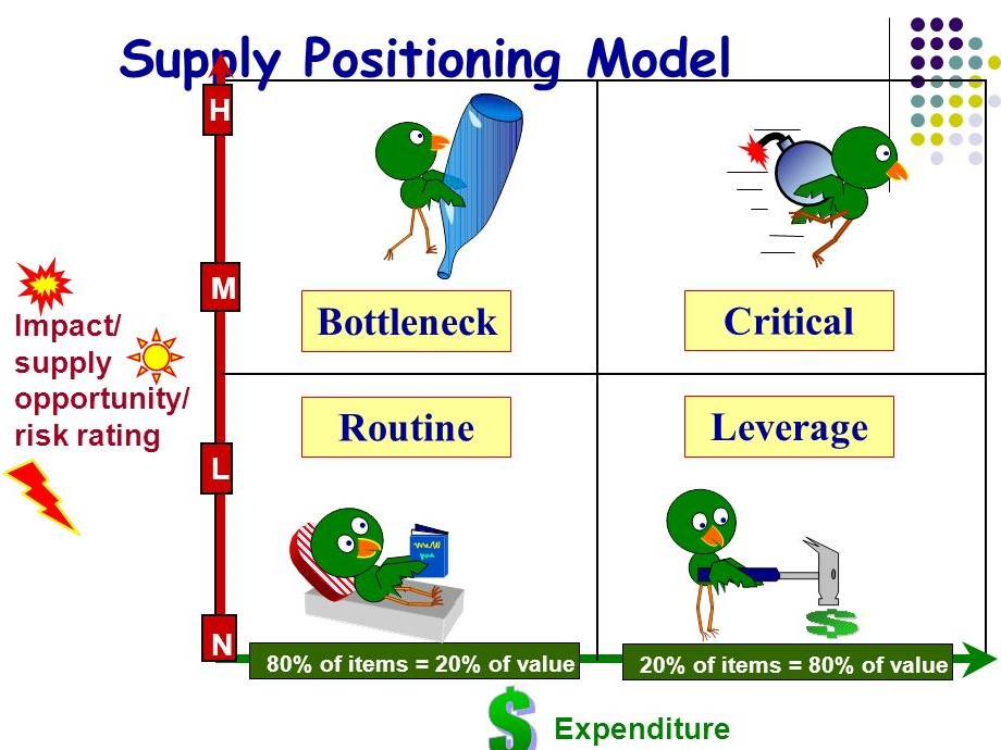 Supply+Positioning+Model